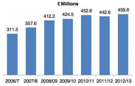 Image for Annual survey indicates growth for the UK superyacht industry