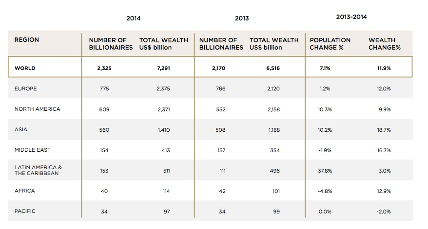 Image for article Wealth-X report shows number of billionaires hits record high