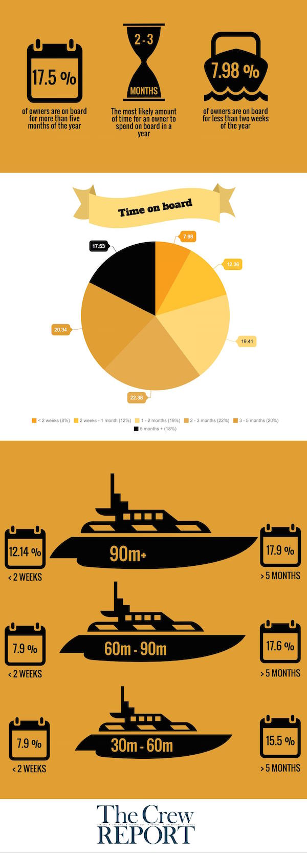 Image for article Do owners spend more time on board than we think?